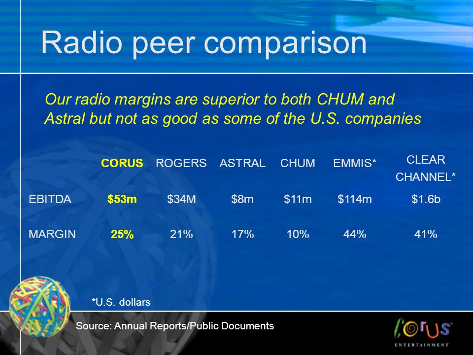 Radio peer comparison CORUSROGERSASTRALCHUMEMMIS* CLEAR CHANNEL* EBITDA$53m$34M$8m$11m$114m$1.6b MARGIN25%21%17%10%44%41% Our radio margins are superior to both CHUM and Astral but not as good as some of the U.S.