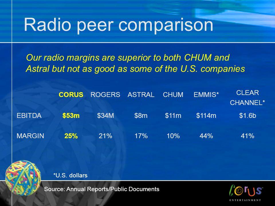 Radio peer comparison CORUSROGERSASTRALCHUMEMMIS* CLEAR CHANNEL* EBITDA$53m$34M$8m$11m$114m$1.6b MARGIN25%21%17%10%44%41% Our radio margins are superi