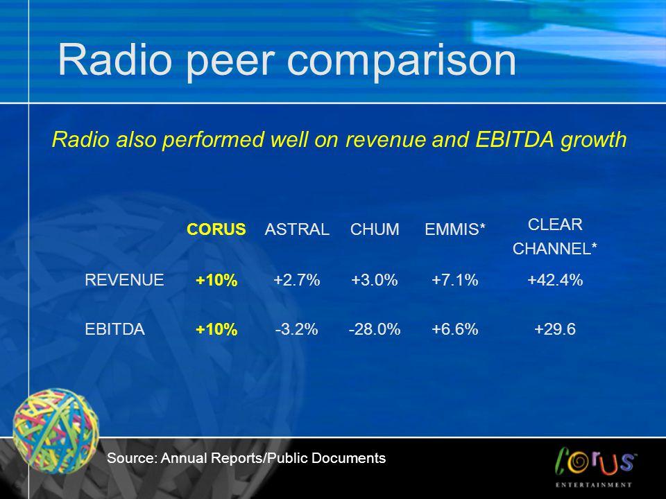 Radio peer comparison CORUSASTRALCHUMEMMIS* CLEAR CHANNEL* REVENUE+10%+2.7%+3.0%+7.1%+42.4% EBITDA+10%-3.2%-28.0%+6.6%+29.6 Radio also performed well
