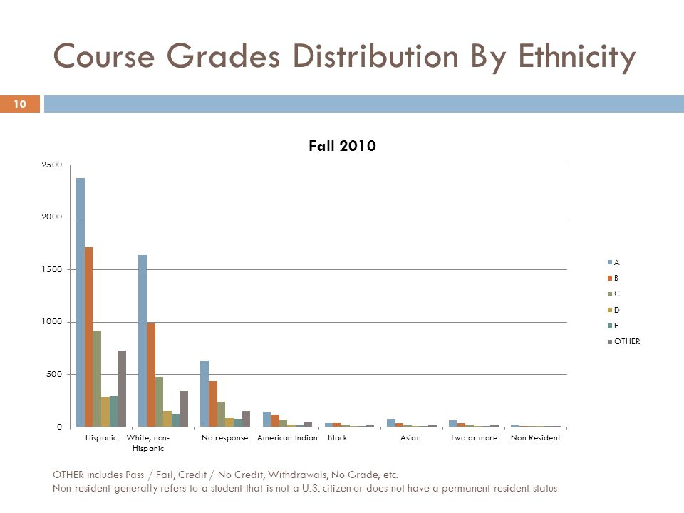 Course Grades Distribution By Ethnicity 10 OTHER includes Pass / Fail, Credit / No Credit, Withdrawals, No Grade, etc.