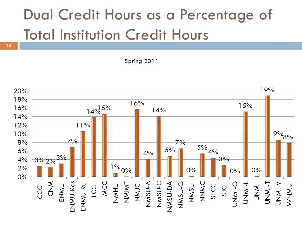 Dual Credit Hours as a Percentage of Total Institution Credit Hours 14