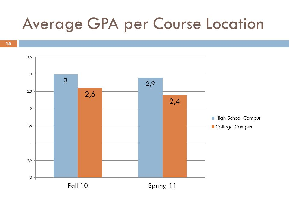 Average GPA per Course Location 18