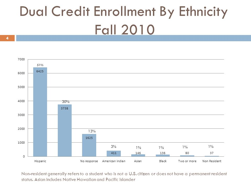 Dual Credit Enrollment By Ethnicity Fall 2010 4 Non-resident generally refers to a student who is not a U.S.