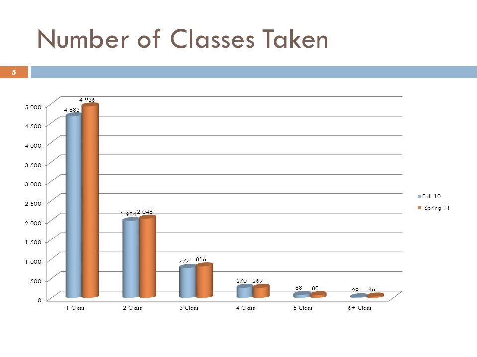 Number of Classes Taken 5