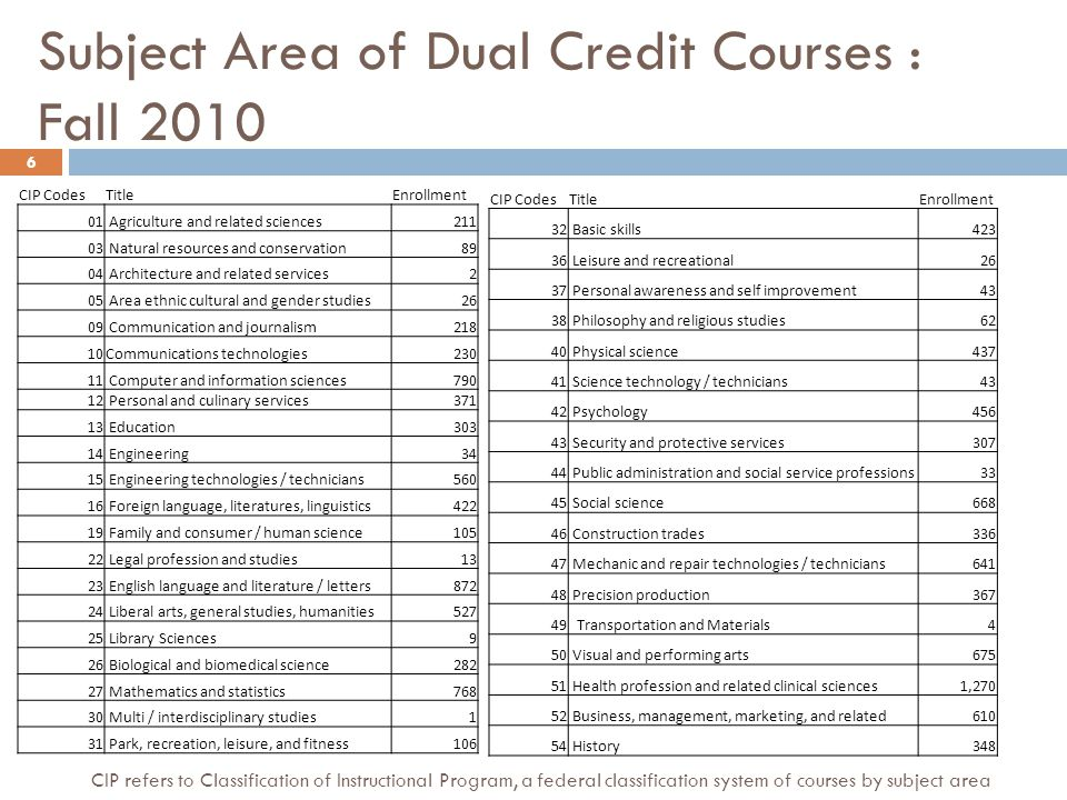 Subject Area of Dual Credit Courses : Spring 2011 CIP CodesTitleEnrollment 01 Agriculture and related sciences212 03 Natural resources and conservation87 04 Architecture and related services6 05 Area ethnic cultural and gender studies64 09 Communication and journalism182 10 Communications technologies187 11 Computer and information sciences763 12 Personal and culinary services238 13 Education231 14 Engineering194 15 Engineering technologies / technicians550 16 Foreign language, literatures, linguistics542 19 Family and consumer / human science154 22 Legal profession and studies15 23 English language and literature / letters1200 24 Liberal arts, general studies, humanities469 26 Biological and biomedical science456 27 Mathematics and statistics829 30 Multi / interdisciplinary studies0 31 Park, recreation, leisure, and fitness34 CIP CodesTitleEnrollment 32 Basic skills20 36 Leisure and recreational29 37 Personal awareness and self improvement355 38 Philosophy and religious studies113 40 Physical science574 41 Science Technology/Technicians9 42 Psychology609 43 Security and protective services280 44 Public administration and social service professions4 45 Social science649 46 Construction trades310 47 Mechanic and repair technologies / technicians569 48 Precision production394 49 Transportation and materials moving4 50 Visual and performing arts787 51 Health profession and related clinical sciences1,173 52 Business, management, marketing, and related548 54 History402 7 CIP refers to Classification of Instructional Program, a federal classification system of courses by subject area