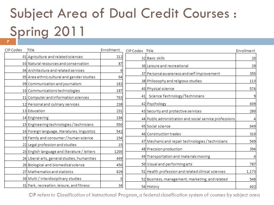 Average GPA per Course Location 18