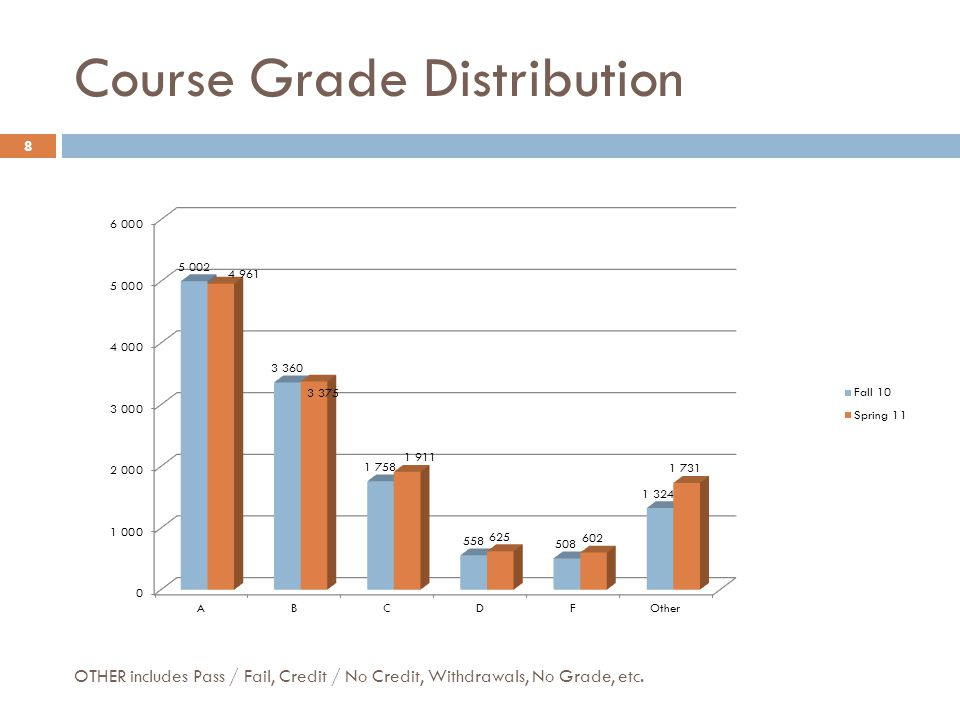 Course Grade Distribution by Gender Fall 2010Spring 2011 9 OTHER includes Pass / Fail, Credit / No Credit, Withdrawals, No Grade, etc.