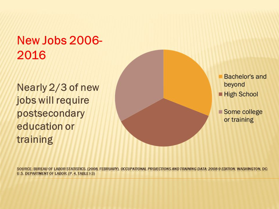 New Jobs 2006- 2016 Nearly 2/3 of new jobs will require postsecondary education or training