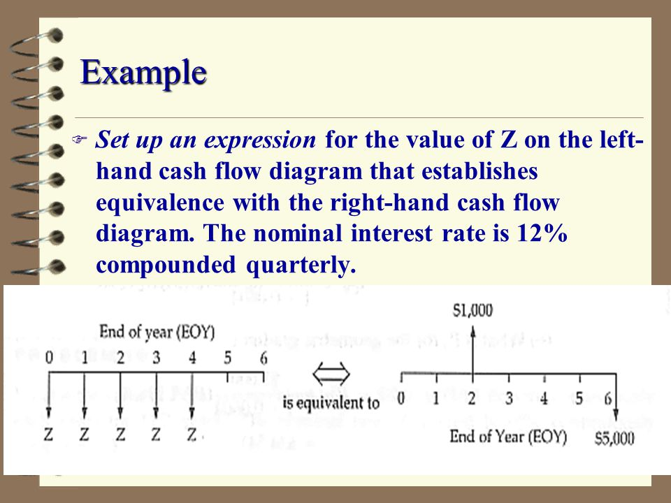 Sep. 9 1997 Example F Set up an expression for the value of Z on the left- hand cash flow diagram that establishes equivalence with the right-hand cas