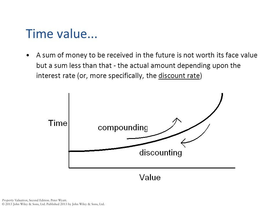 Therefore valuing a property involves two stages: –Stage 1: Estimating the amount of rent to be received in each year –Stage 2: Converting (or discounting) those rents to be in terms of their present equivalent value PeriodRents Expected* Present Value (discounted @10%) Year 1£5,000 Year 2£5,000£4,545 Year 3£5,000£4,132 Year 4£5,000£3,756 Year 5£5,000£3,415 Total value today£20,848 * This example assumed that rents are received in advance