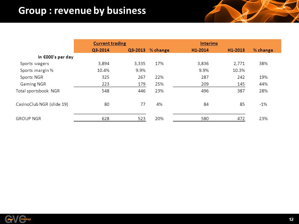 12 Group : revenue by business Current tradingInterims Q3-2014Q3-2013% changeH1-2014H1-2013% change In €000 s per day Sports wagers3,8943,33517%3,8362,77138% Sports margin %10.4%9.9% 10.3% Sports NGR32526722%28724219% Gaming NGR22317925%20914544% Total sportsbook NGR54844623%49638728% CasinoClub NGR (slide 19)80774%8485-1% GROUP NGR62852320%58047223%