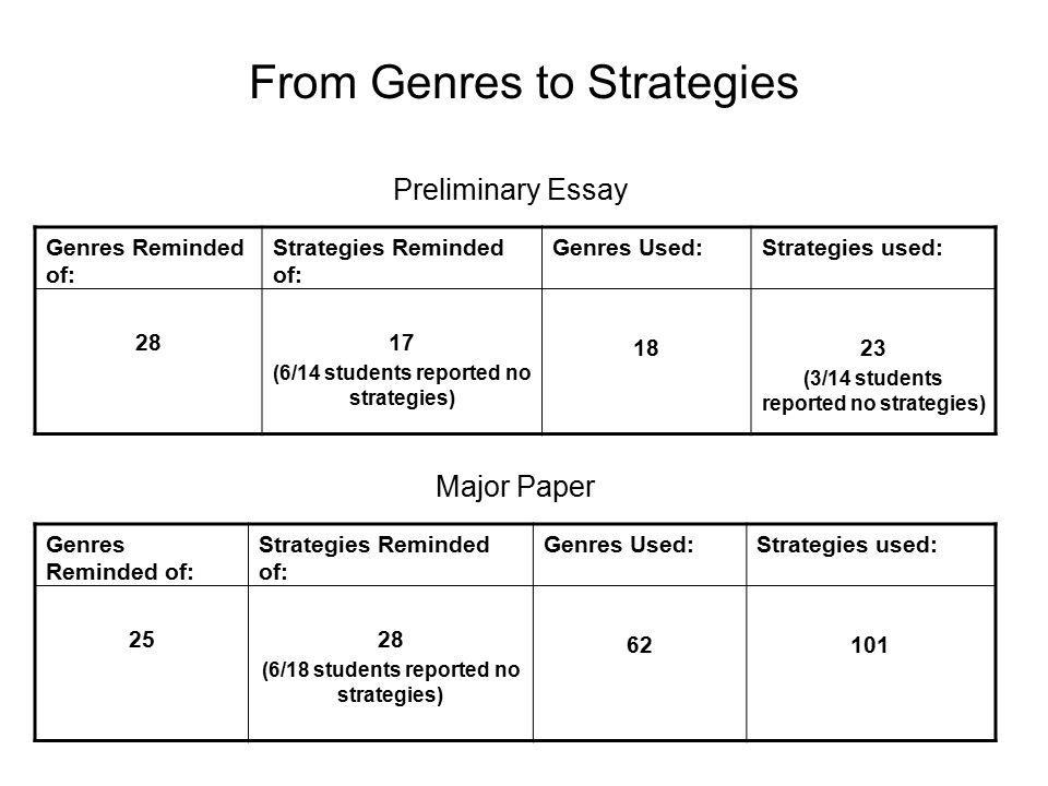 From Genres to Strategies Preliminary Essay Genres Reminded of: 28 Strategies Reminded of: 17 (6/14 students reported no strategies) Genres Used: 18 Strategies used: 23 (3/14 students reported no strategies) Major Paper Genres Reminded of: 25 Strategies Reminded of: 28 (6/18 students reported no strategies) Genres Used: 62 Strategies used: 101