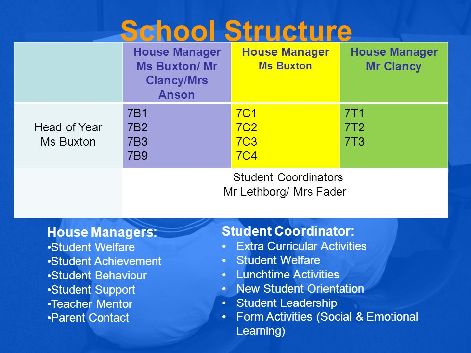School Structure House Manager Mrs Byers House Manager Ms Powell/Mrs Anson House Manager Mr Harrington Head of Year Mr Harrington 8B1 8B2 8B3 8C1 8C2 8C3 8C9 8T1 8T2 8T3 8T4 Student Coordinators Mrs Larke/ Mrs Fader House Managers: Student Welfare Student Achievement Student Behaviour Student Support Teacher Mentor Parent Contact Student Coordinator: Extra Curricular Activities Student Welfare Lunchtime Activities New Student Orientation Student Leadership Form Activities (Social & Emotional Learning)