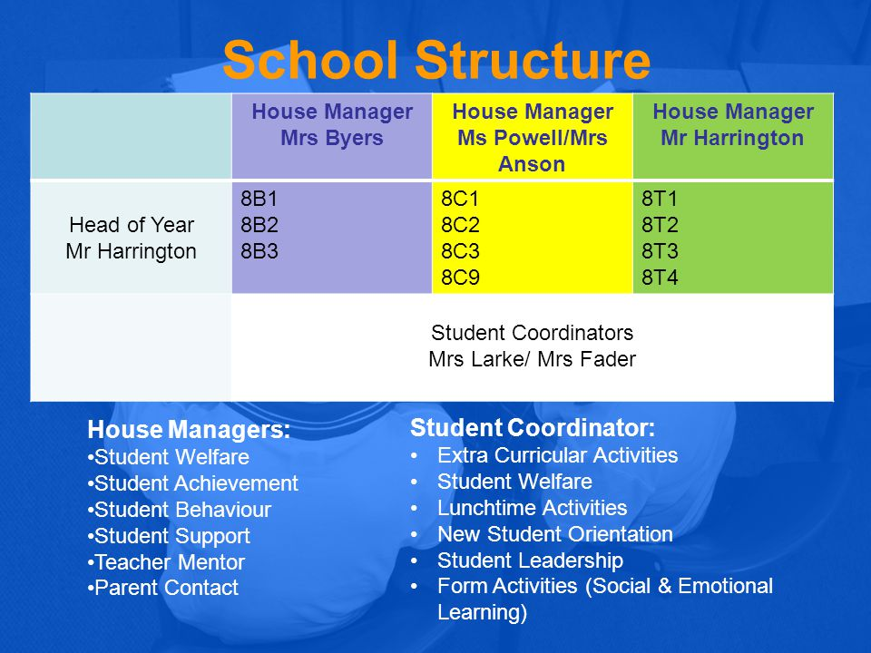 School Structure House Manager Mrs Byers House Manager Ms Powell/Mrs Anson House Manager Mr Harrington Head of Year Mr Harrington 8B1 8B2 8B3 8C1 8C2