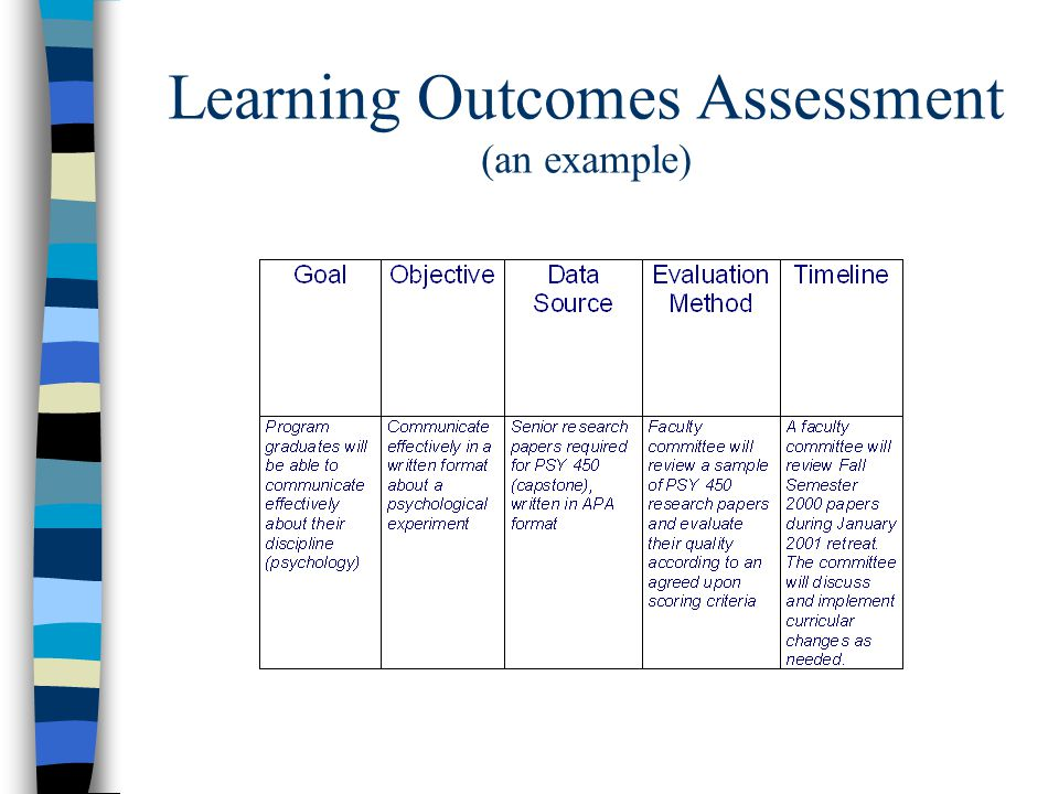 Learning Outcomes Assessment (an example)