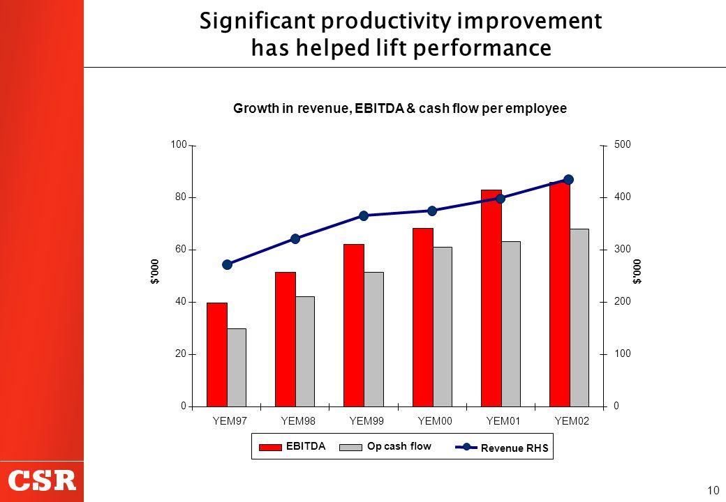 10 Significant productivity improvement has helped lift performance Growth in revenue, EBITDA & cash flow per employee 0 20 40 60 80 100 YEM97YEM98YEM