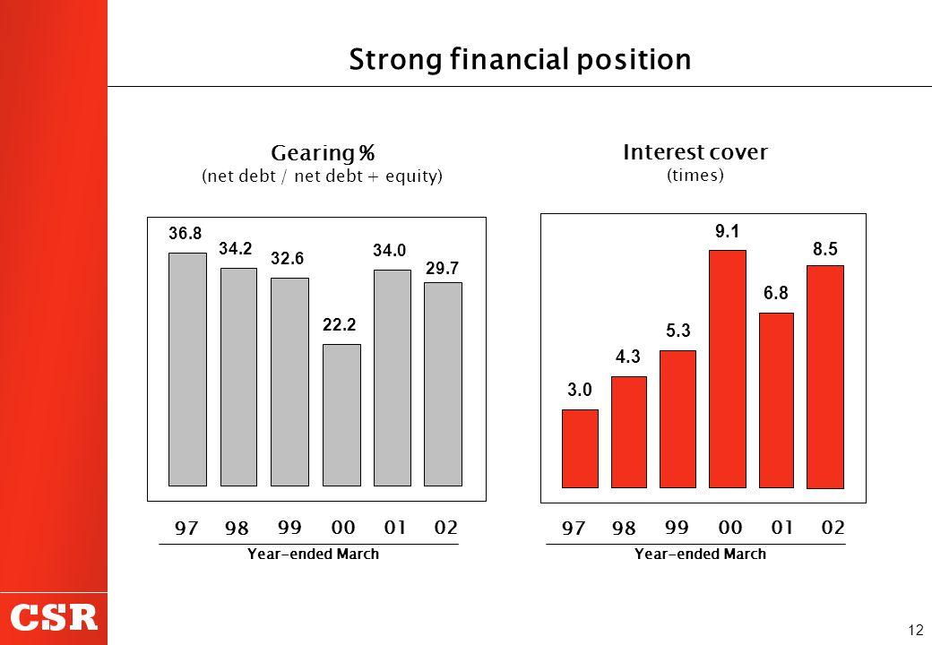 12 Strong financial position Gearing % (net debt / net debt + equity) Interest cover (times) 36.8 34.2 32.6 22.2 34.0 29.7 3.0 4.3 5.3 9.1 6.8 8.5 99