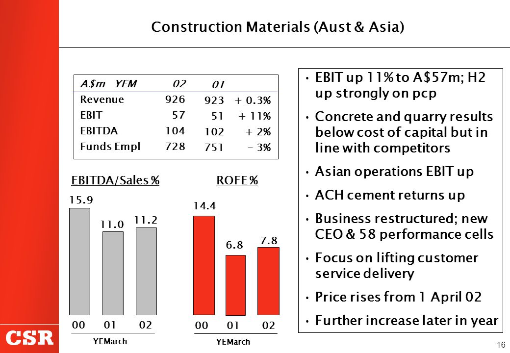 16 EBIT up 11% to A$57m; H2 up strongly on pcp Concrete and quarry results below cost of capital but in line with competitors Asian operations EBIT up