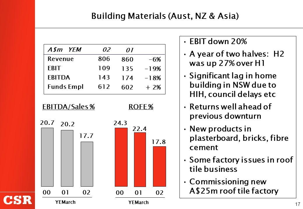 17 Building Materials (Aust, NZ & Asia) EBITDA/Sales % 20.7 20.2 ROFE % 24.3 22.4 17.8 17.7 A$m YEM Revenue EBIT EBITDA Funds Empl 02 806 109 143 612