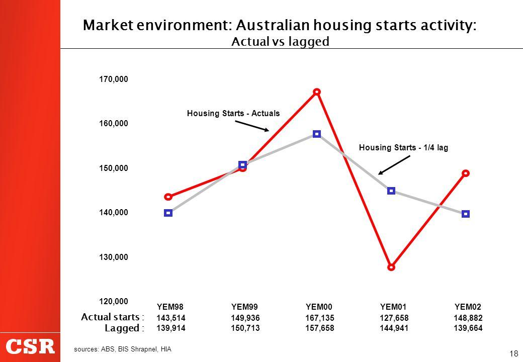 18 Market environment: Australian housing starts activity: Actual vs lagged sources: ABS, BIS Shrapnel, HIA 120,000 130,000 140,000 150,000 160,000 17