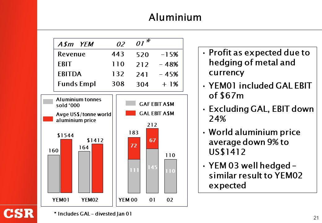 21 $1412 YEM01 YEM02 GAF EBIT A$M GAL EBIT A$M YEM 00 01 02 164 160 $1544 Aluminium tonnes sold '000 Avge US$/tonne world aluminium price A$m YEM Reve