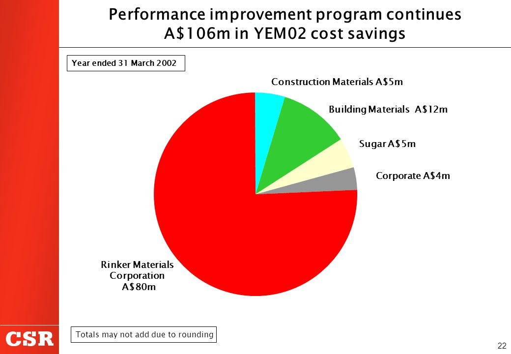 22 Performance improvement program continues A$106m in YEM02 cost savings Year ended 31 March 2002Totals may not add due to rounding Construction Mate