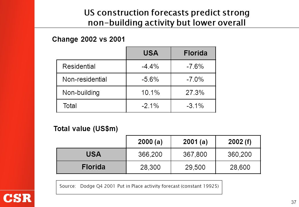 37 Source: Dodge Q4 2001 Put in Place activity forecast (constant 1992$) US construction forecasts predict strong non-building activity but lower over