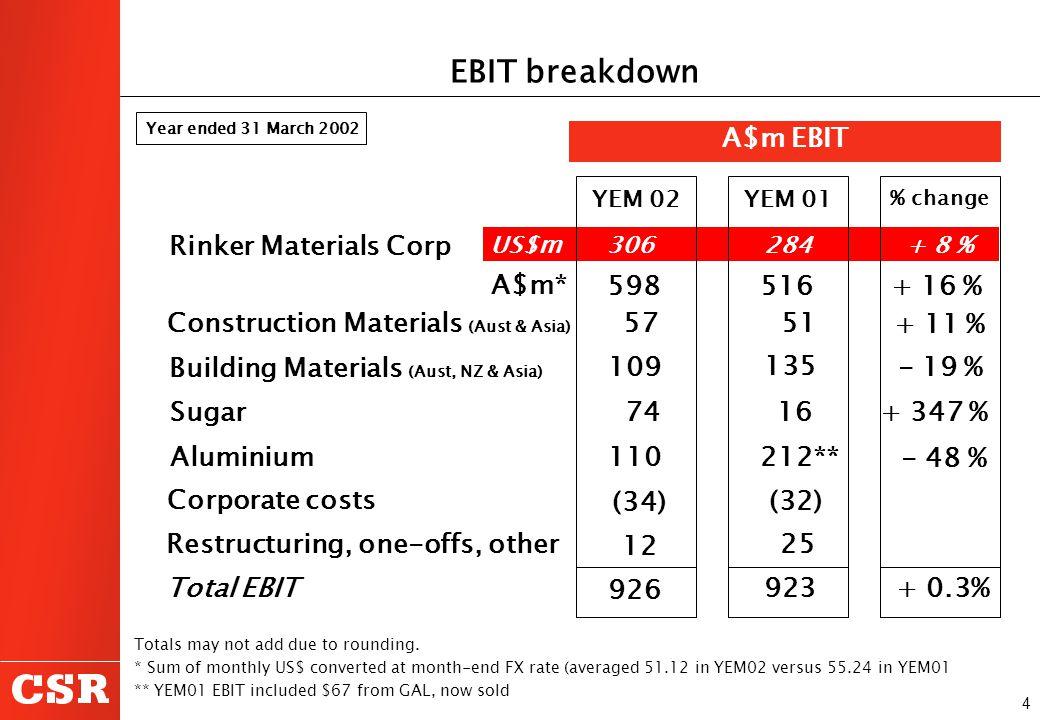 4 YEM 02YEM 01 % change Rinker Materials Corp 598516+ 16 % Construction Materials (Aust & Asia) 57 + 11 % Building Materials (Aust, NZ & Asia) 109 764