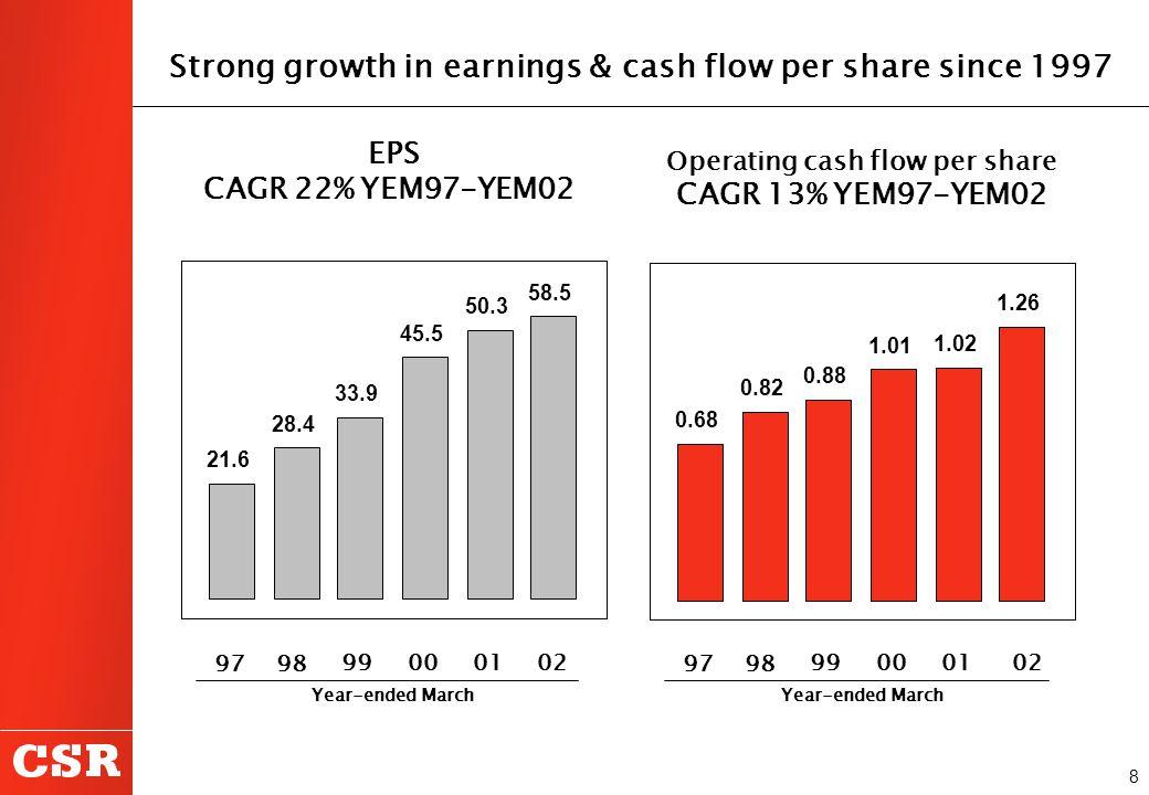 8 Strong growth in earnings & cash flow per share since 1997 EPS CAGR 22% YEM97-YEM02 Operating cash flow per share CAGR 13% YEM97-YEM02 99 00 01 98 9