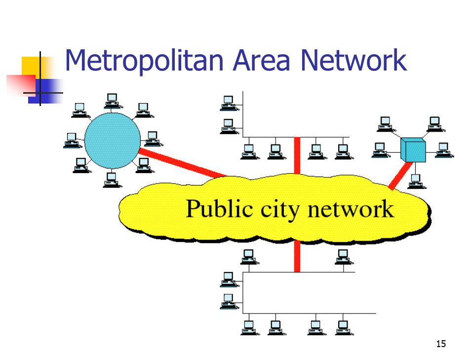 15 Metropolitan Area Network