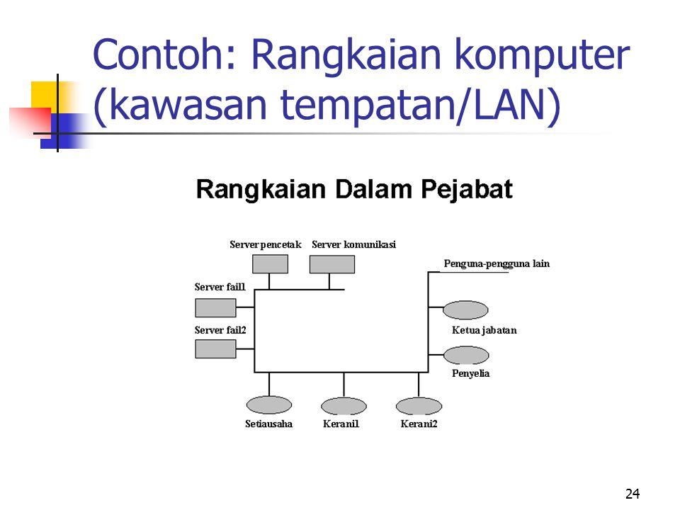 24 Contoh: Rangkaian komputer (kawasan tempatan/LAN)