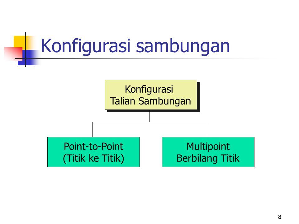 8 Konfigurasi sambungan Konfigurasi Talian Sambungan Konfigurasi Talian Sambungan Point-to-Point (Titik ke Titik) Multipoint Berbilang Titik