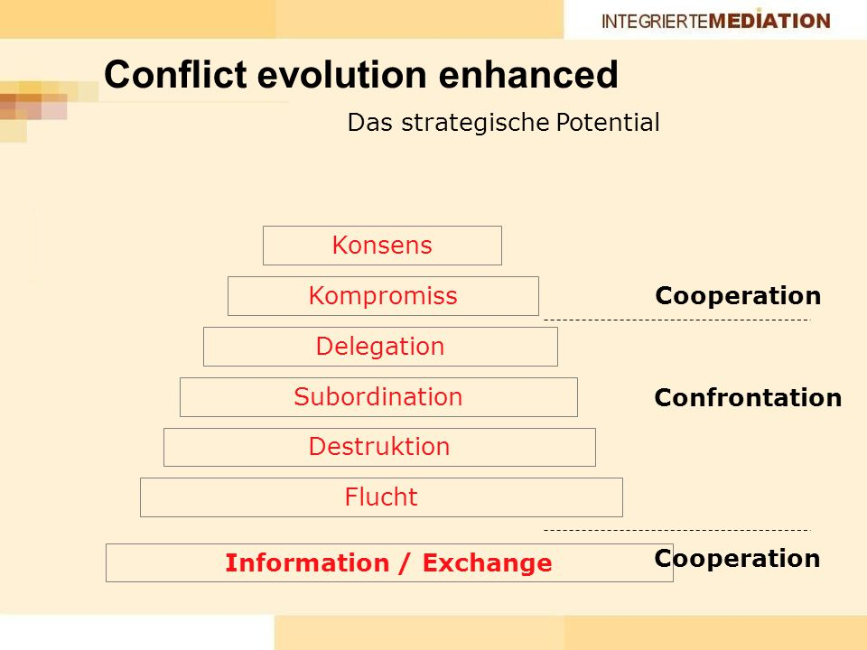 Flucht Destruktion Subordination Delegation Kompromiss Konsens Das strategische Potential Cooperation Confrontation Conflict evolution enhanced Information / Exchange Cooperation
