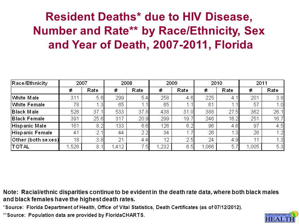 Resident Deaths* due to HIV Disease, Number and Rate** by Race/Ethnicity, Sex and Year of Death, 2007-2011, Florida Note: Racial/ethnic disparities continue to be evident in the death rate data, where both black males and black females have the highest death rates.