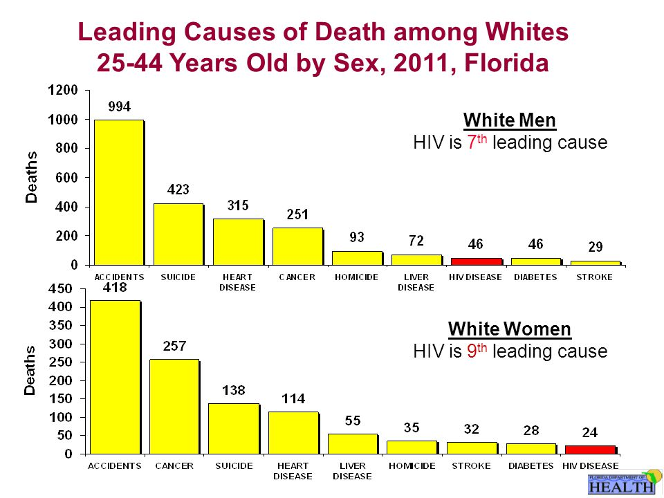 Leading Causes of Death among Whites 25-44 Years Old by Sex, 2011, Florida White Men HIV is 7 th leading cause White Women HIV is 9 th leading cause