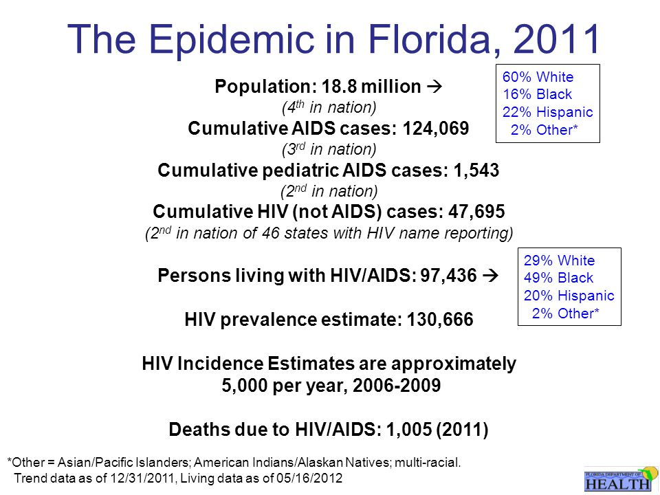 The Epidemic in Florida, 2011 Population: 18.8 million  (4 th in nation) Cumulative AIDS cases: 124,069 (3 rd in nation) Cumulative pediatric AIDS cases: 1,543 (2 nd in nation) Cumulative HIV (not AIDS) cases: 47,695 (2 nd in nation of 46 states with HIV name reporting) Persons living with HIV/AIDS: 97,436  HIV prevalence estimate: 130,666 HIV Incidence Estimates are approximately 5,000 per year, 2006-2009 Deaths due to HIV/AIDS: 1,005 (2011) 60% White 16% Black 22% Hispanic 2% Other* *Other = Asian/Pacific Islanders; American Indians/Alaskan Natives; multi-racial.