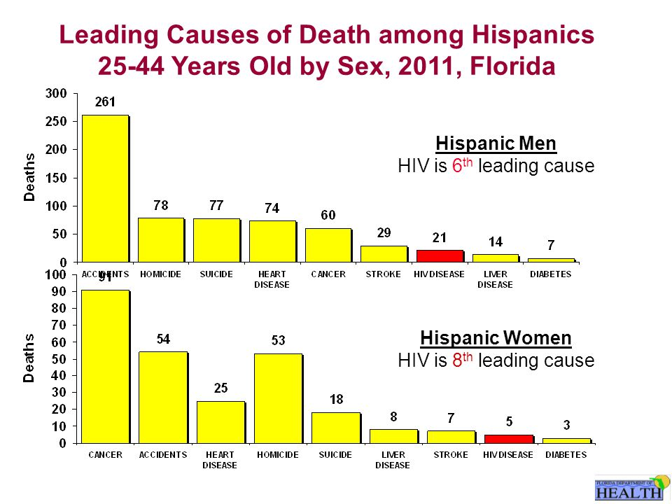 Leading Causes of Death among Hispanics 25-44 Years Old by Sex, 2011, Florida Hispanic Women HIV is 8 th leading cause Hispanic Men HIV is 6 th leading cause