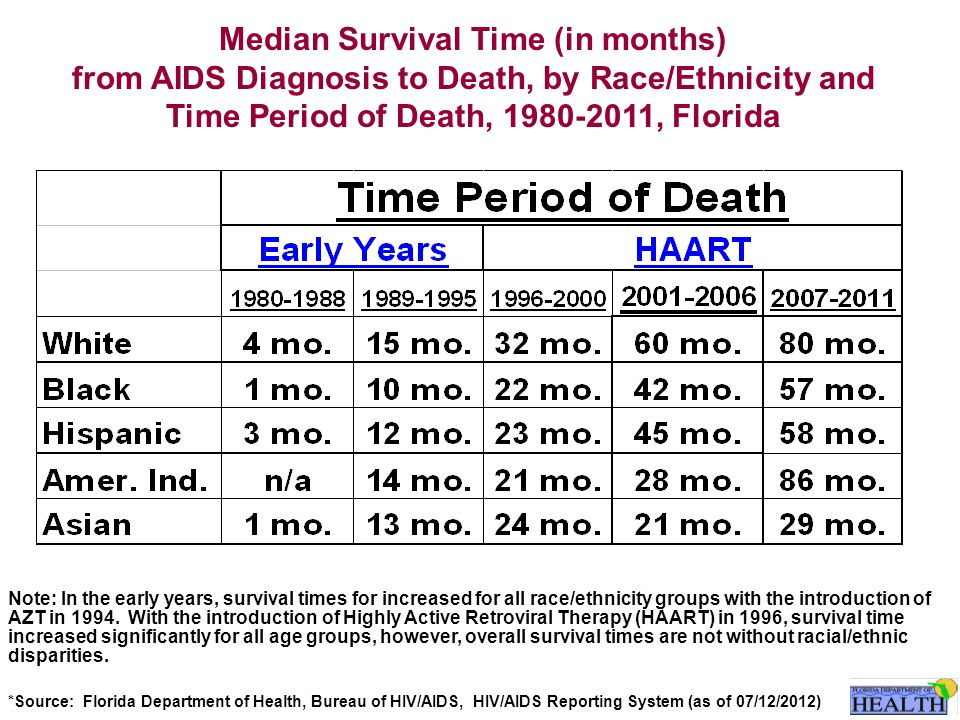 Median Survival Time (in months) from AIDS Diagnosis to Death, by Race/Ethnicity and Time Period of Death, 1980-2011, Florida Note: In the early years, survival times for increased for all race/ethnicity groups with the introduction of AZT in 1994.