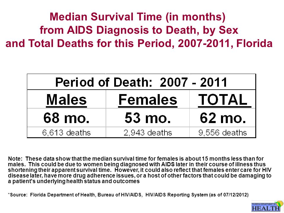 Median Survival Time (in months) from AIDS Diagnosis to Death, by Sex and Total Deaths for this Period, 2007-2011, Florida Note: These data show that the median survival time for females is about 15 months less than for males.