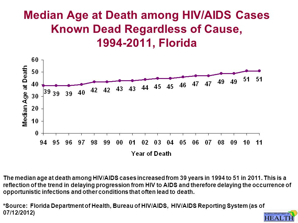 Median Age at Death among HIV/AIDS Cases Known Dead Regardless of Cause, 1994-2011, Florida The median age at death among HIV/AIDS cases increased from 39 years in 1994 to 51 in 2011.