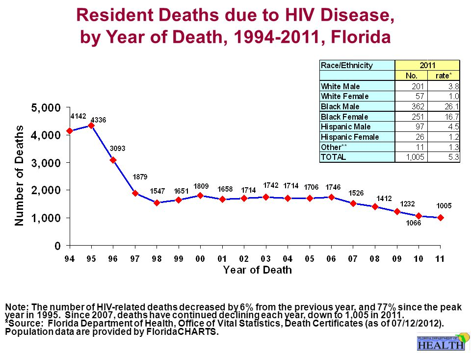Resident Deaths due to HIV Disease, by Year of Death, 1994-2011, Florida Note: The number of HIV-related deaths decreased by 6% from the previous year, and 77% since the peak year in 1995.