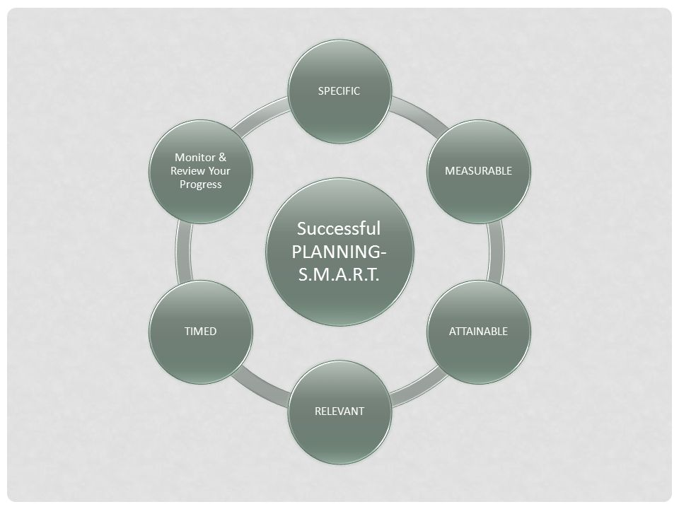 Successful PLANNING- S.M.A.R.T. SPECIFICMEASURABLEATTAINABLERELEVANTTIMED Monitor & Review Your Progress