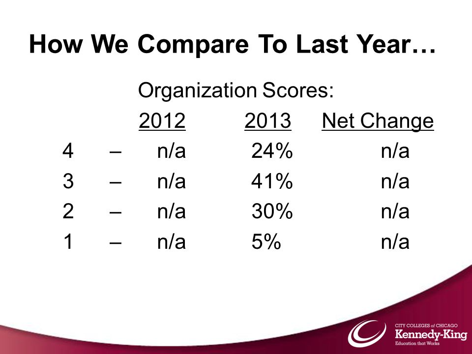 Organization Scores: 2012 2013Net Change 4 –n/a24% n/a 3 – n/a41% n/a 2 – n/a30% n/a 1 – n/a5% n/a How We Compare To Last Year…