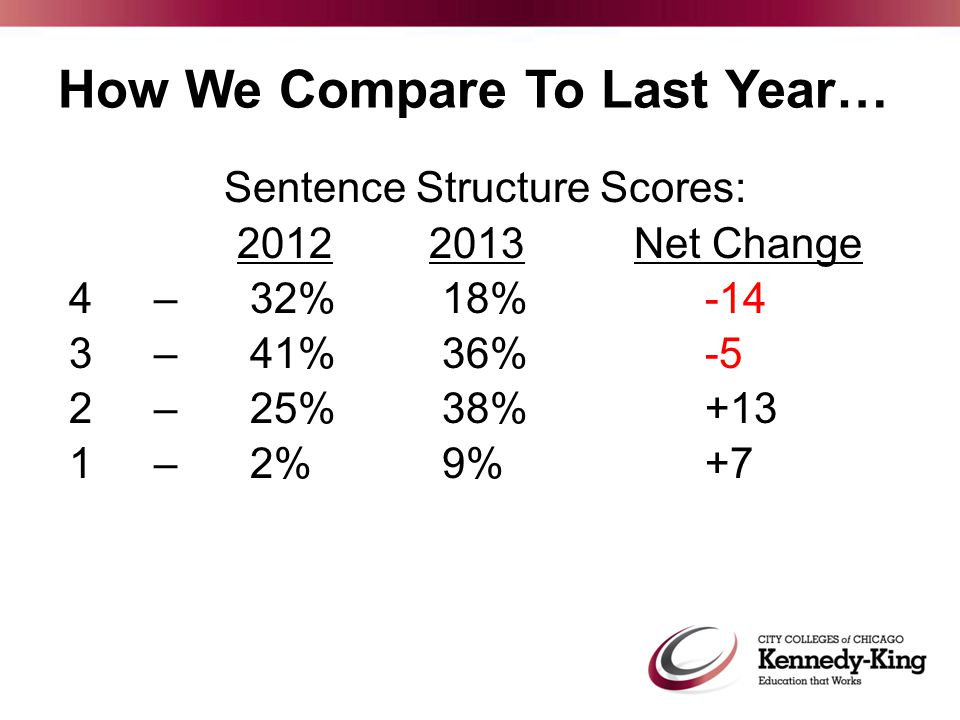 Sentence Structure Scores: 2012 2013Net Change 4 –32%18% -14 3 – 41%36% -5 2 – 25%38% +13 1 – 2%9% +7 How We Compare To Last Year…