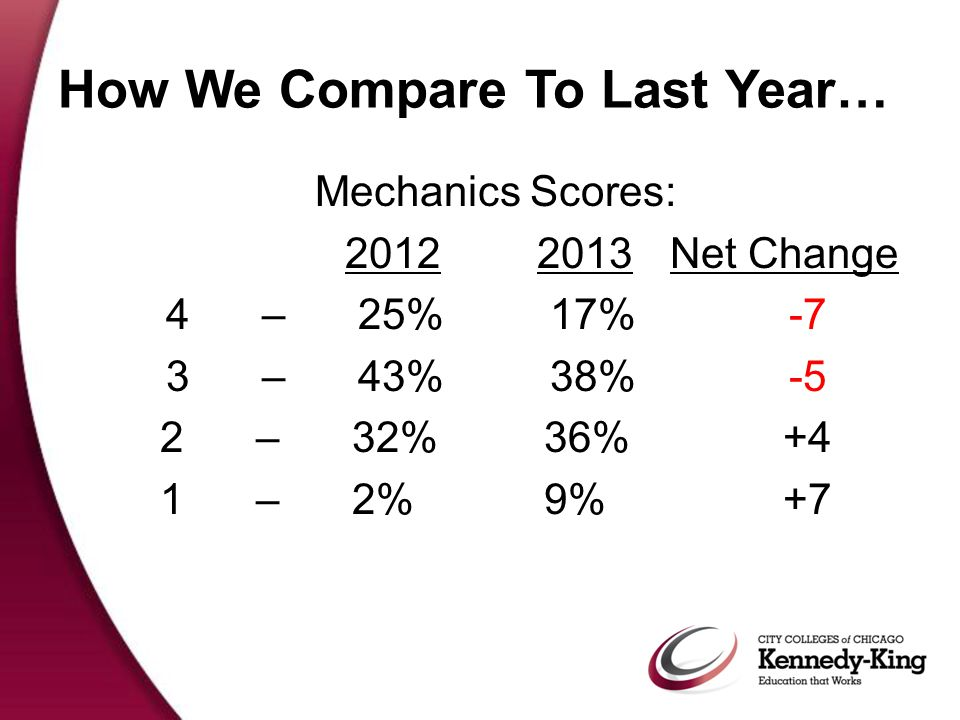 Mechanics Scores: 2012 2013Net Change 4 –25%17% -7 3 – 43%38% -5 2 – 32%36% +4 1 – 2%9% +7 How We Compare To Last Year…
