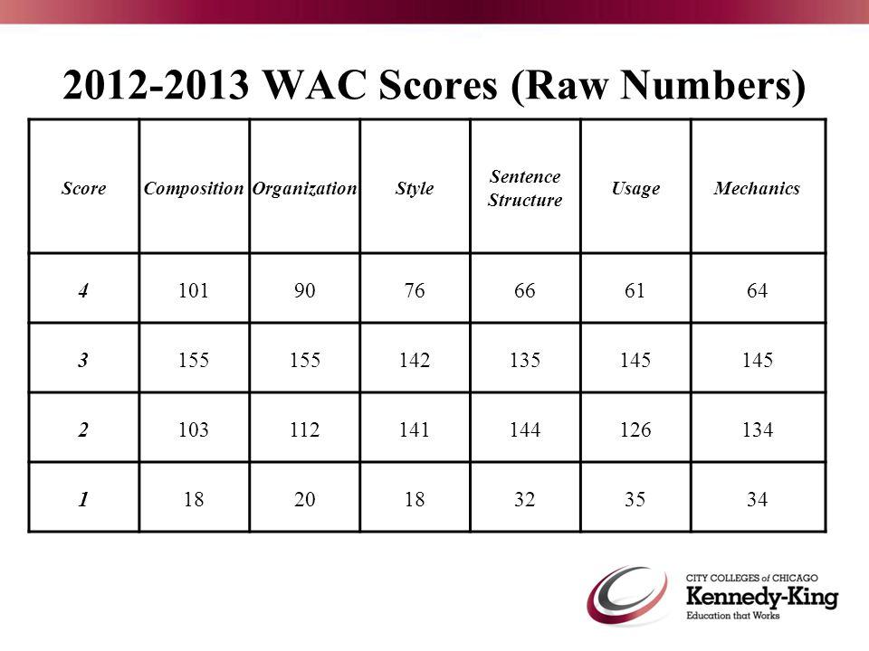 2012-2013 WAC Scores (Raw Numbers) ScoreCompositionOrganizationStyle Sentence Structure UsageMechanics 41019076666164 3155 142135145 2103112141144126134 1182018323534