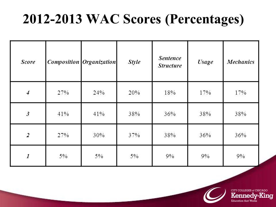 2012-2013 WAC Scores (Percentages) ScoreCompositionOrganizationStyle Sentence Structure UsageMechanics 427%24%20%18%17% 341% 38%36%38% 227%30%37%38%36% 15% 9%