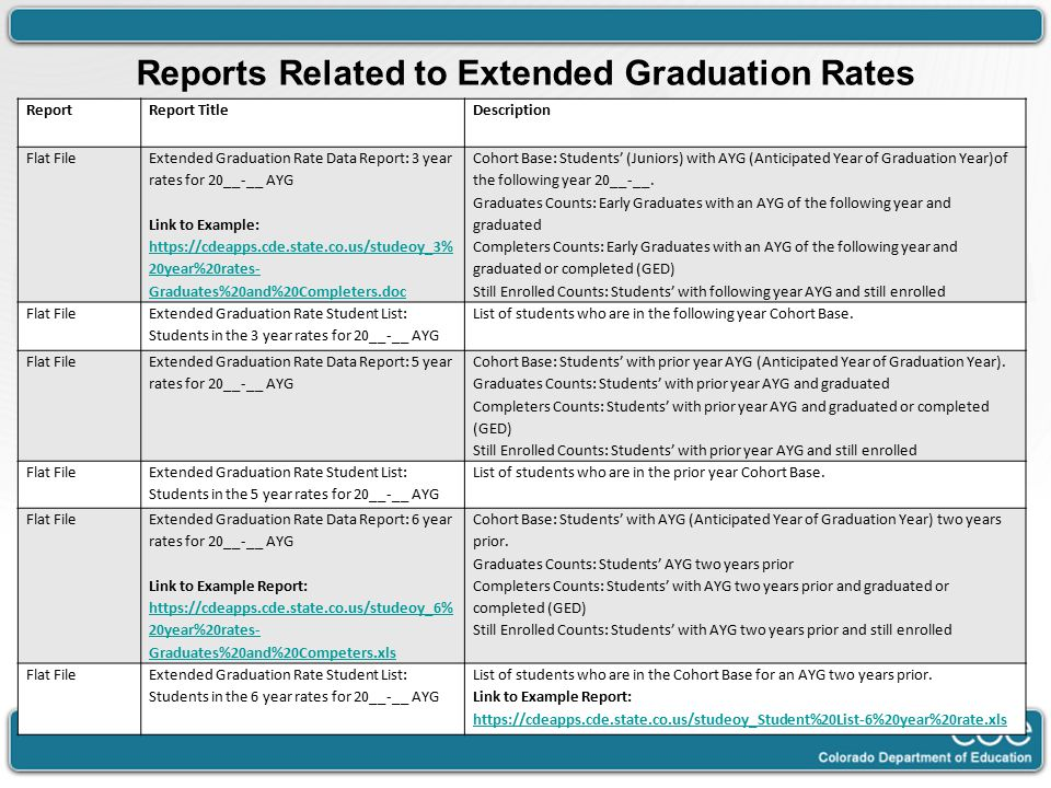 ReportReport TitleDescription Flat FileExtended Graduation Rate Data Report: 3 year rates for 20__-__ AYG Link to Example: https://cdeapps.cde.state.co.us/studeoy_3% 20year%20rates- Graduates%20and%20Completers.doc Cohort Base: Students' (Juniors) with AYG (Anticipated Year of Graduation Year)of the following year 20__-__.