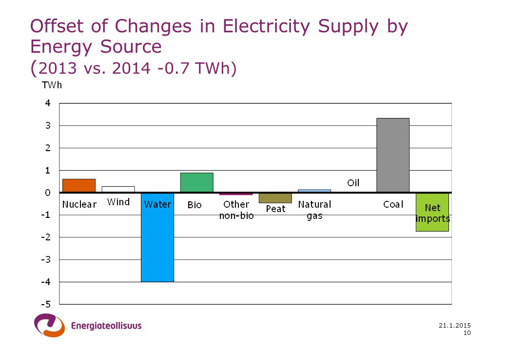 21.1.2015 Offset of Changes in Electricity Supply by Energy Source ( 2013 vs. 2014 -0.7 TWh) 10