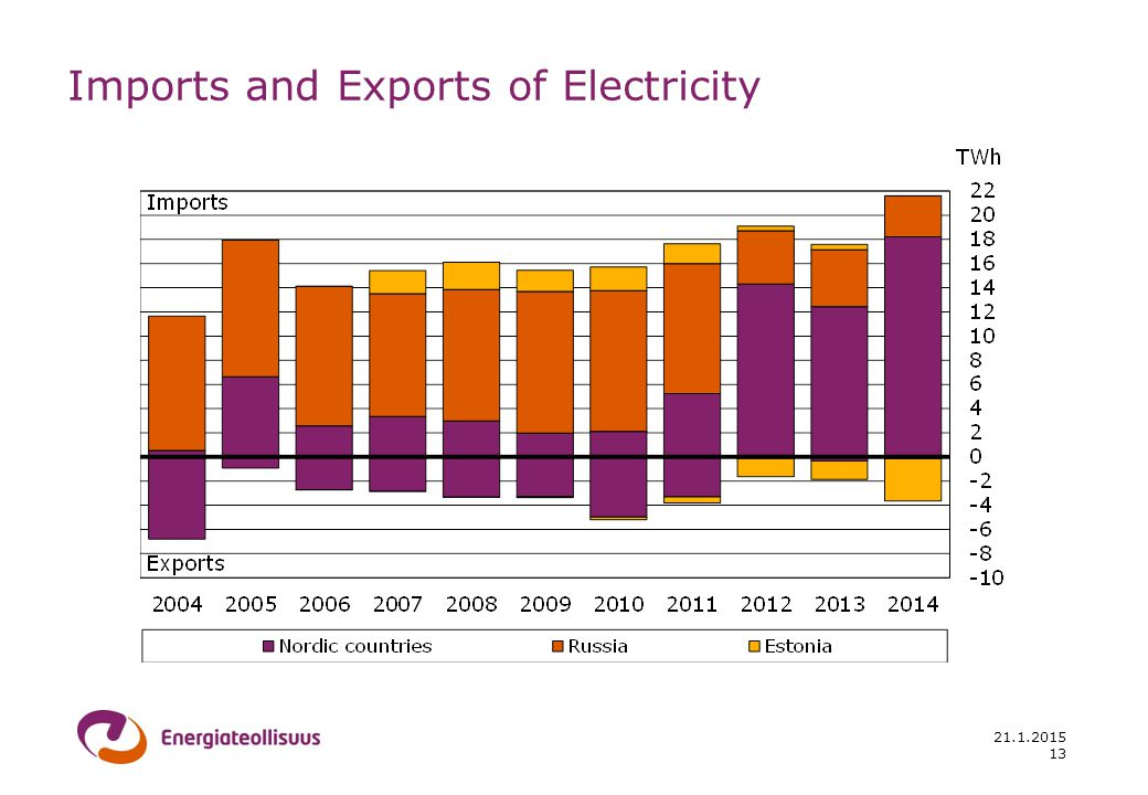 21.1.2015 Imports and Exports of Electricity 13